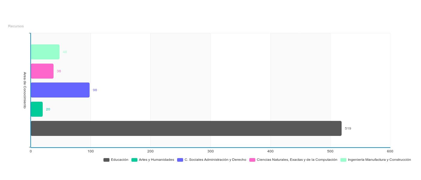 Propuesta de clasificación para repositorios educativos mexicanos de acceso abierto